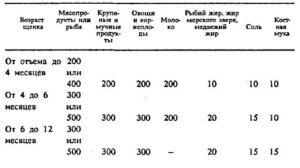 virashivaniye_shenkov2